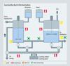 Bioethanol saccharifaction and fermentation - Siemens USA