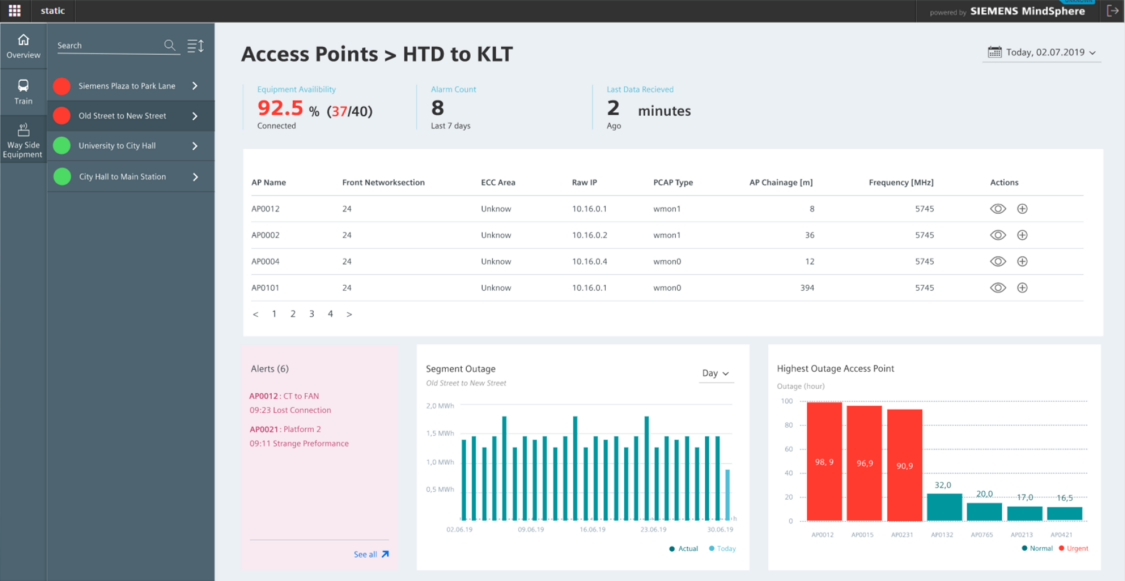 System Performance Dashboard software screenshot showing radio performance KPIs for specific wayside equipment