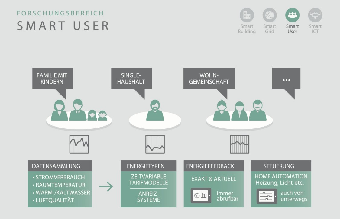 Forschungsbereich Smart User