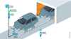 Schematische Darstellung einer RFID-Anwendung in Lackierstraßen in der Automobilindustrie