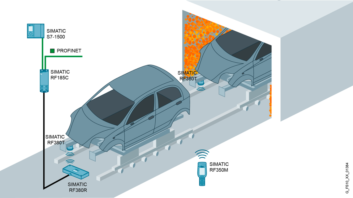 Schematic illustration of an RFID application in a paintshop in the automotive industry