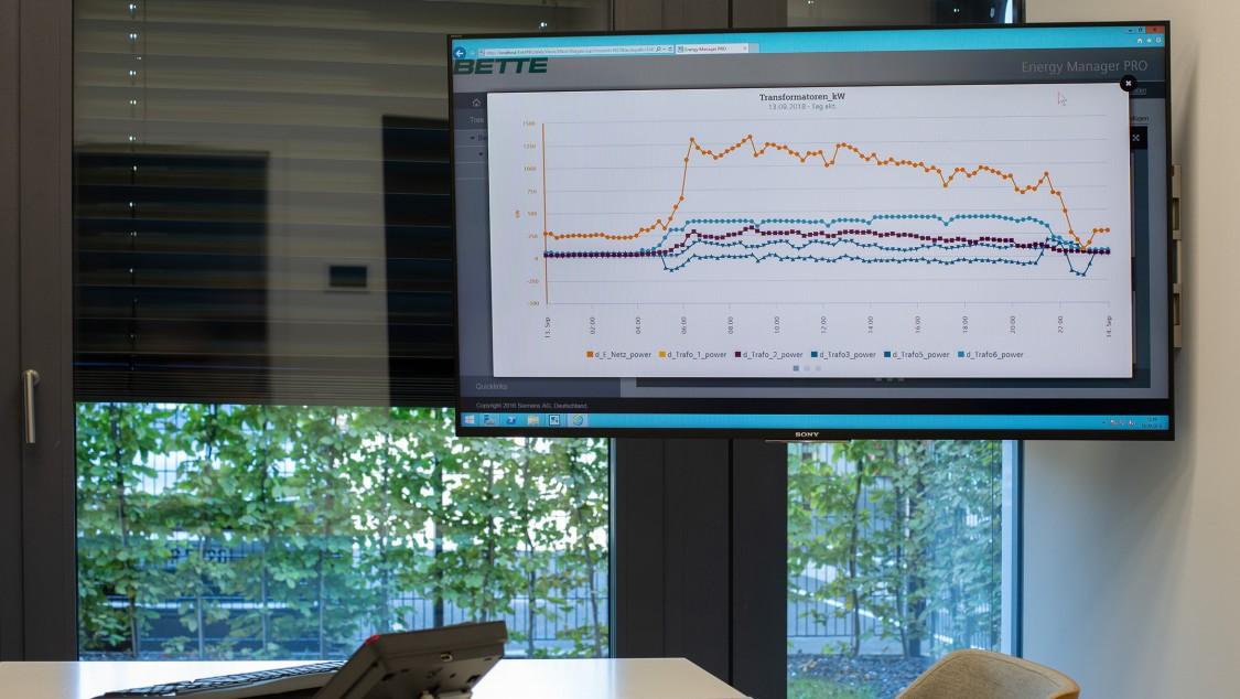 Beispielhafte Darstellung von Energieverbrauchsläufen auf einem hängenden Monitor vor einem Schreibtisch zur Optimierung von Energie- und Lastmanagement
