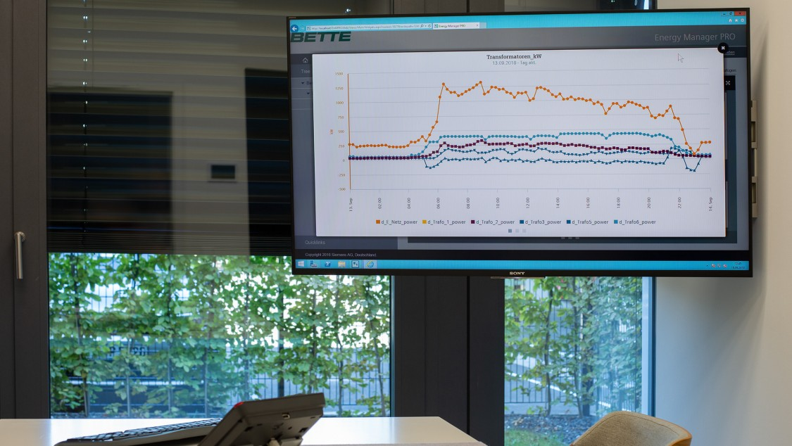 Exemplary presentation of energy consumption graphs on a hanging monitor in front of a desk to optimize energy and load management