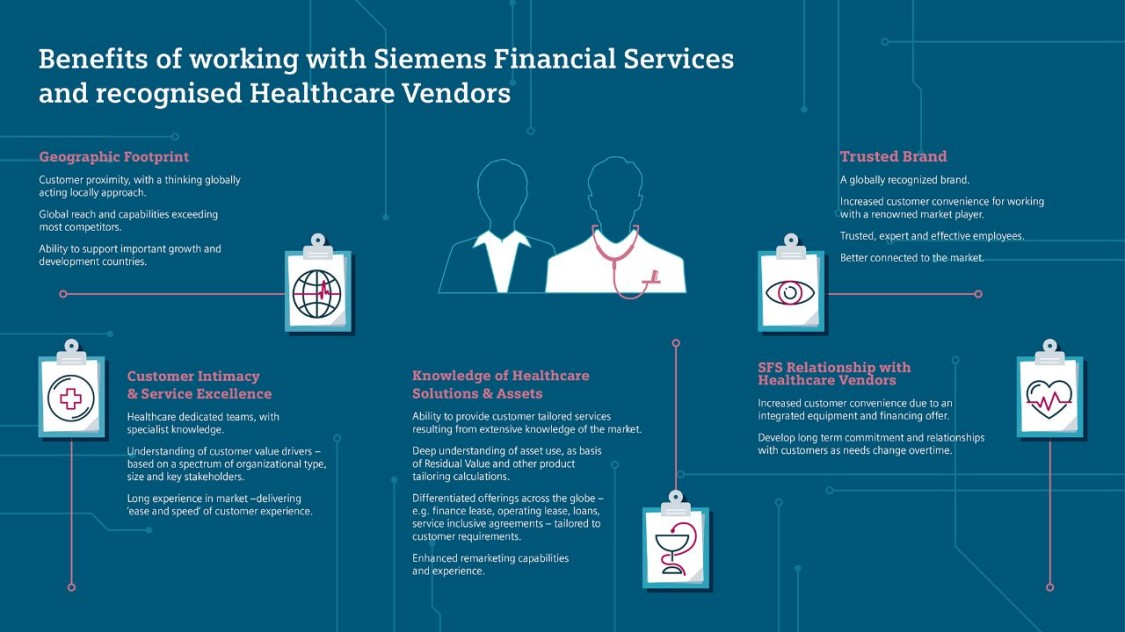 Infographic showing vendor benefits of SFS Healthcare Finance