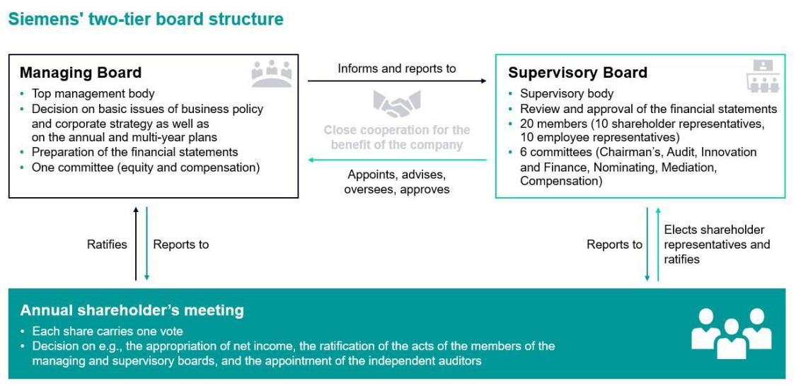 Siemens' two-tier board structure
