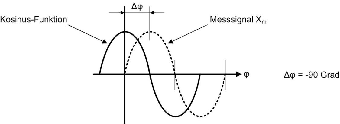 Bild: Bestimmung des Phasenwinkels ρ des Messsignals X m bezogen auf die Kosinus-Funktion