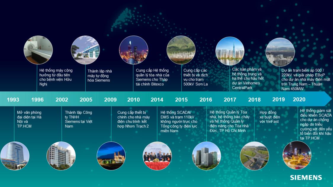 Siemens Vietnam Milestone Vietnamese