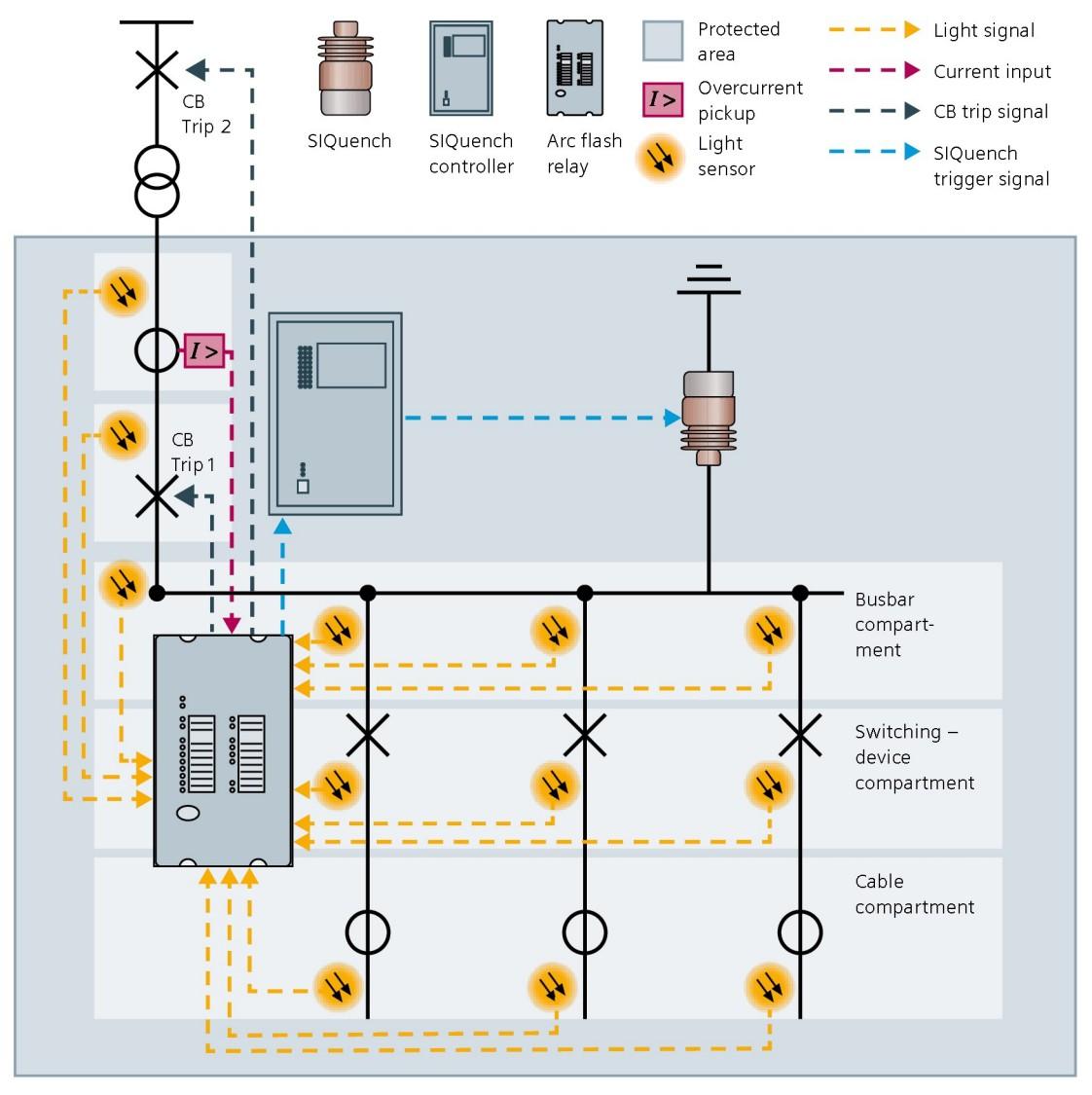 Ilustracja integracji systemu SIQuench w ramach przykładowej ochrony przed łukiem elektrycznym (jedno pole zasilające z pojedyńczą strefą ochronną)