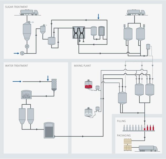 Soft drinks process overview - Siemens USA