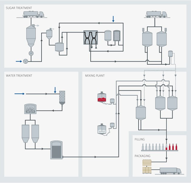 Soft drinks process overview