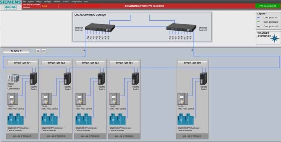 Rys. 3 Struktura systemu w aplikacji SICAM PPC