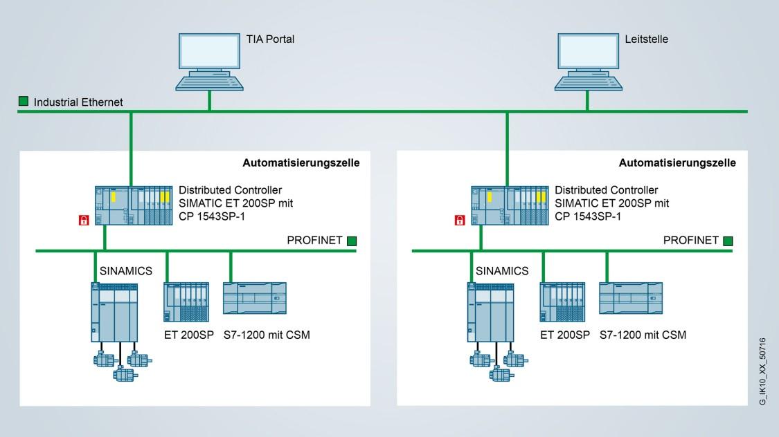 Industrial Ethernet Schnittstelle für ET 200SP