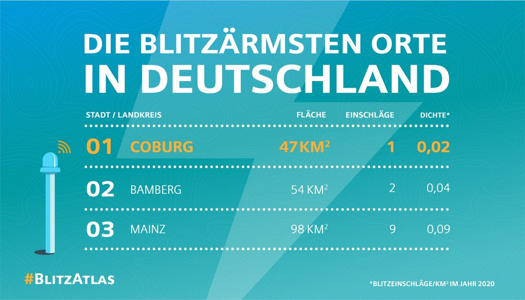 Siemens Blitzatlas - Infografik