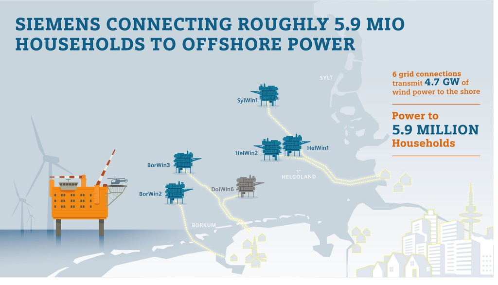 Siemens connecting roughly six million households to offshore power