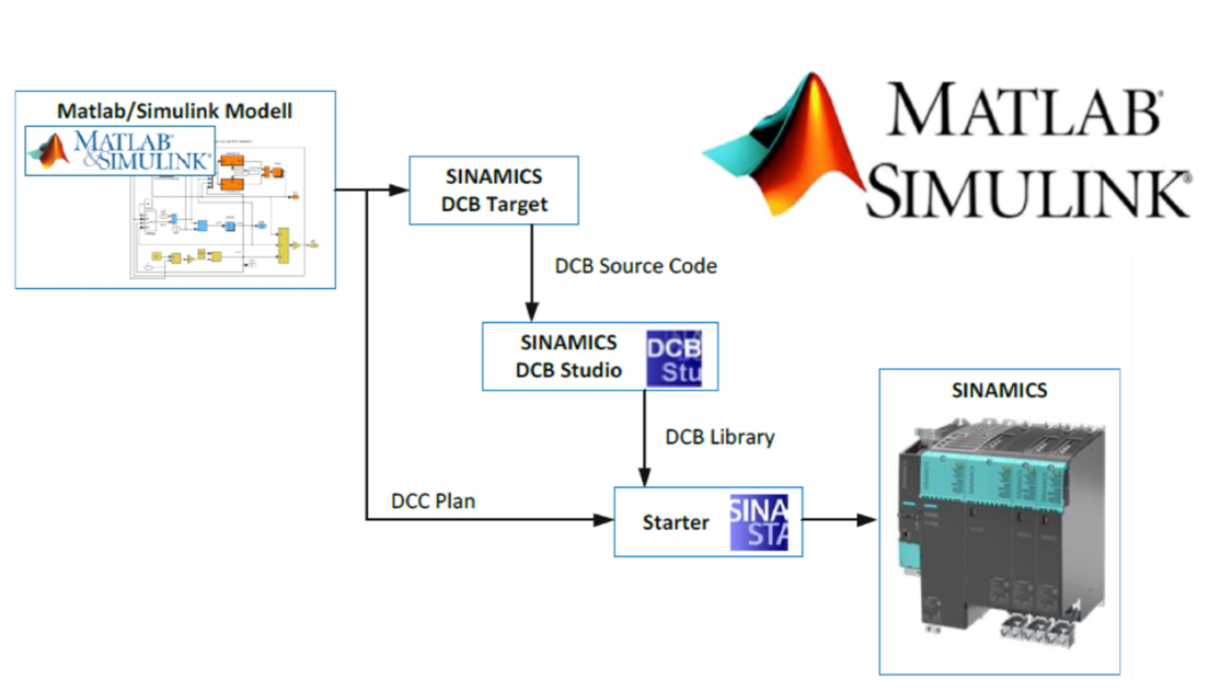 MATLAB SIMULINK for test stands applications