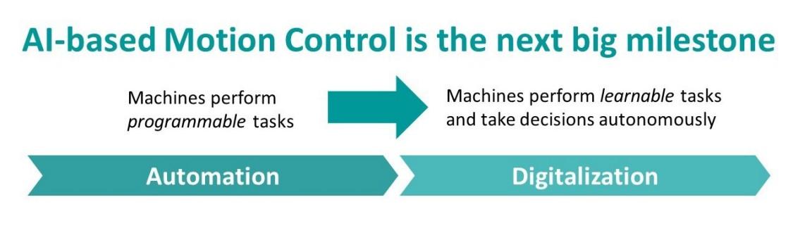 AI-based motion control is the next big milestone