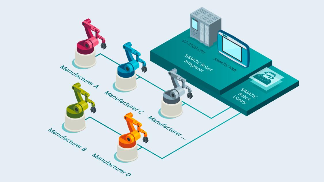 新たなライブラリによるSIMATIC ロボット統合