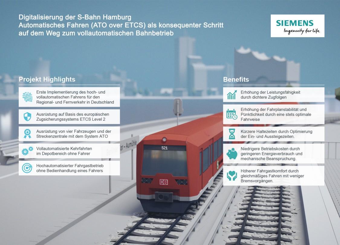 Hamburgs S-Bahn wird hochautomatisch