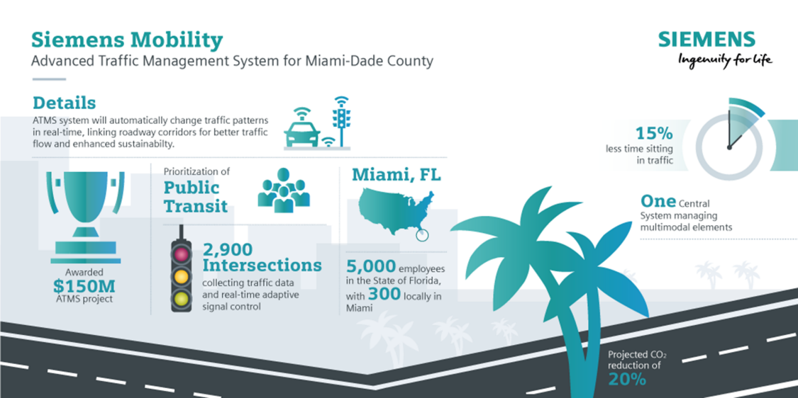 project facts & figures : Advanced traffic management system for Miami-Date county