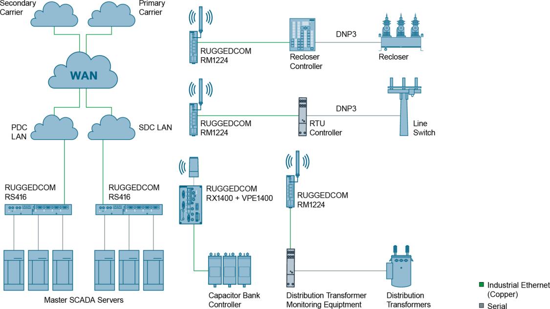 RUGGEDCOM RX1400 und RM1224 über Unterstationen und Verteileranlagen