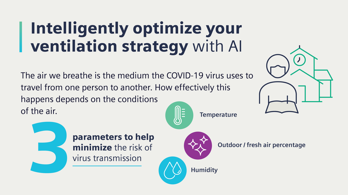 Intelligently optimize your ventilation strategy
