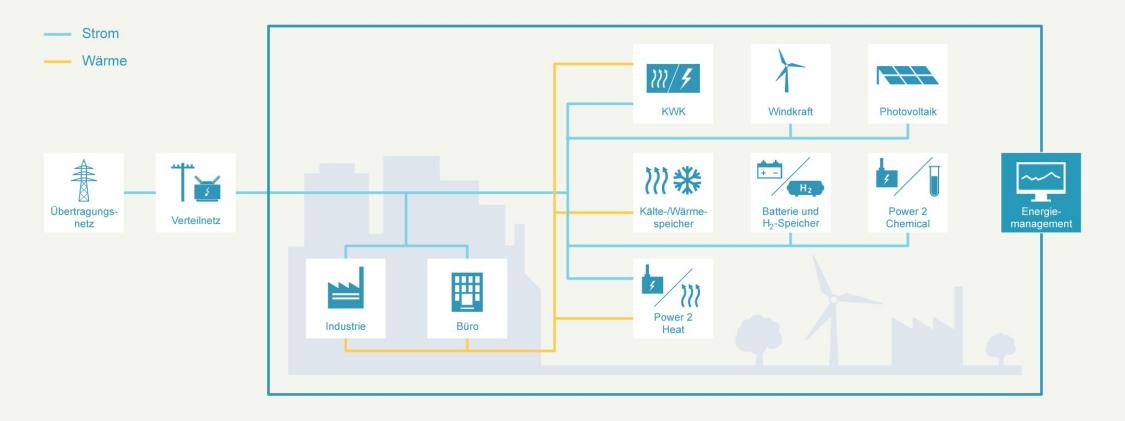Konzept dezentraler Energiesysteme