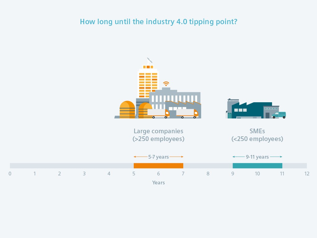 Industry 4.0 - tipping point