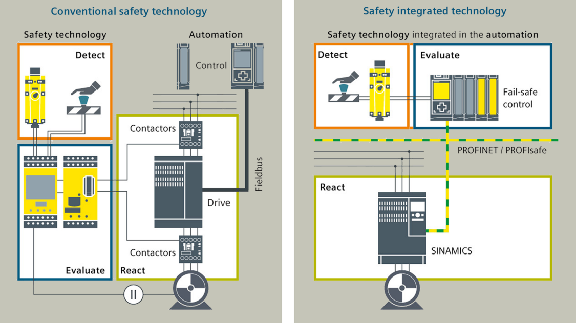 drives safety - automation conventional vs. integrated