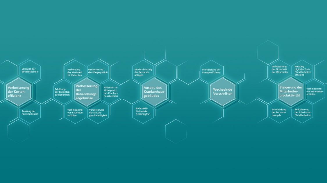 Die Vorteile der Technologie für intelligente Krankenhäuser