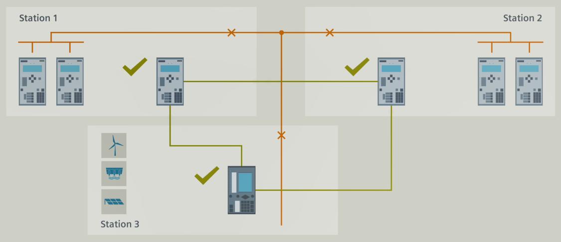 Das zweite Beispiel zeigt eine Erweiterung der Primärtechnik um ein zusätzliches Leitungsende .