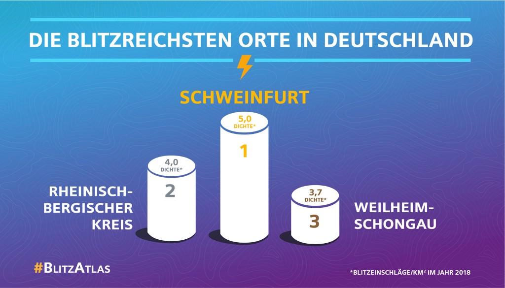 Siemens Blitz-Atlas 2018: Die blitzreichsten Orte in Deutschland