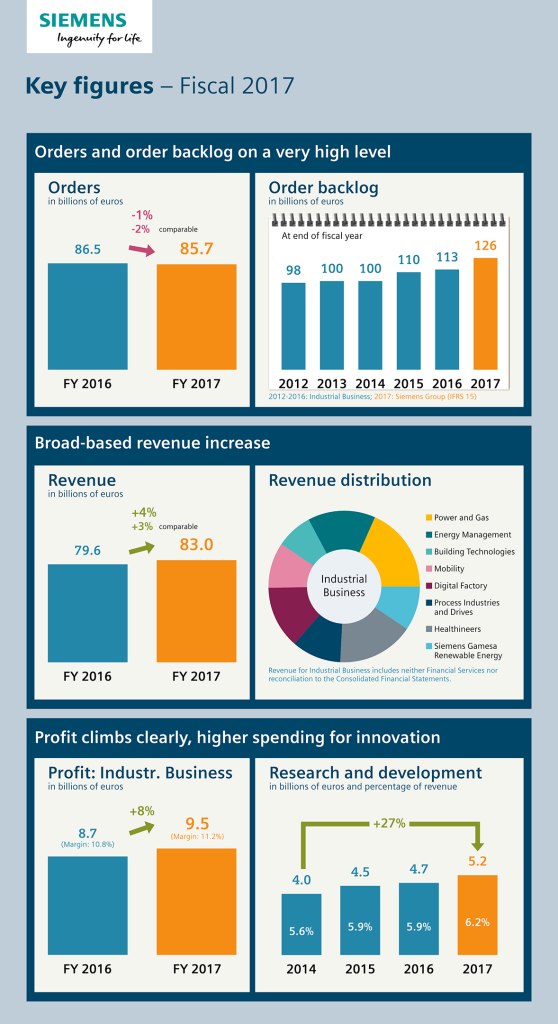 Infographic: Key figures – Fiscal 2017