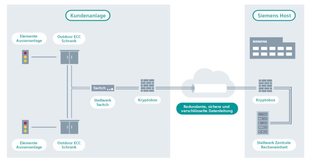 Context Diagramm von Siemens Interlocking as a Service