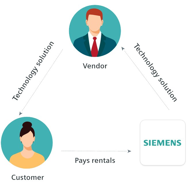 diagram of a vendor supplying their customer with technology