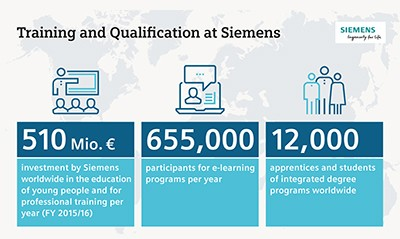 Infographic: Training and Qualification at Siemens