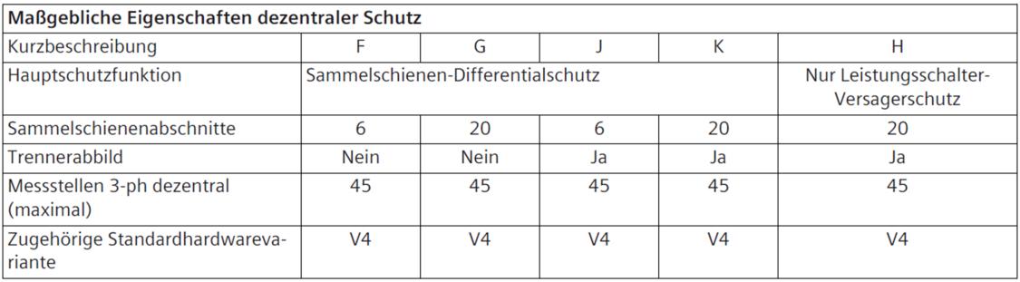 Sammelschienenschutz - Maßgebliche Eigenschaften dezentraler Schutz