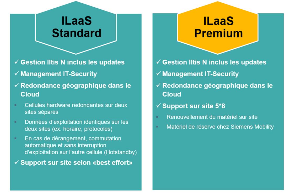 ILaaS Standard et IlaaS Premium
