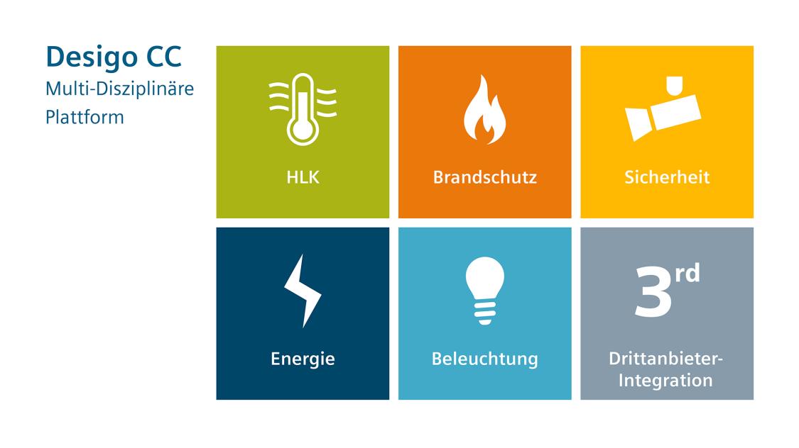 Desigo CC: Lösungen für Beleuchtung, Energie, Sicherheit, Brandschutz, Heizung, Lüftung, Klimatisierung und Integration von Drittanbieter