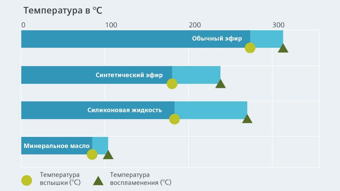 Сравнение температуры вспышки и температуры воспламенения