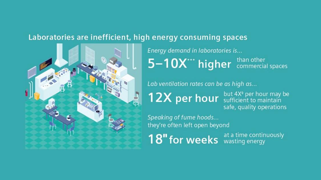Labs infographic