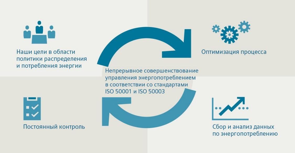 Управление электроснабжением в соответствии с ISO 50001