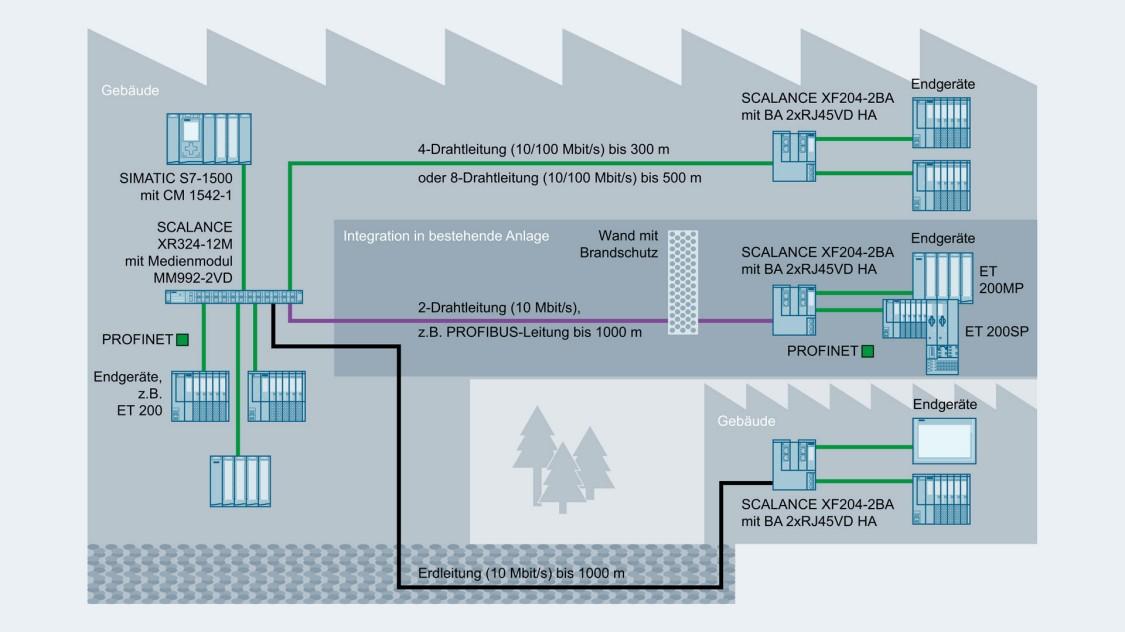 Konfiguration einer Ethernet-Kommunikation über Zweidrahtleitung mit dem Medienmodul MM992-2VD