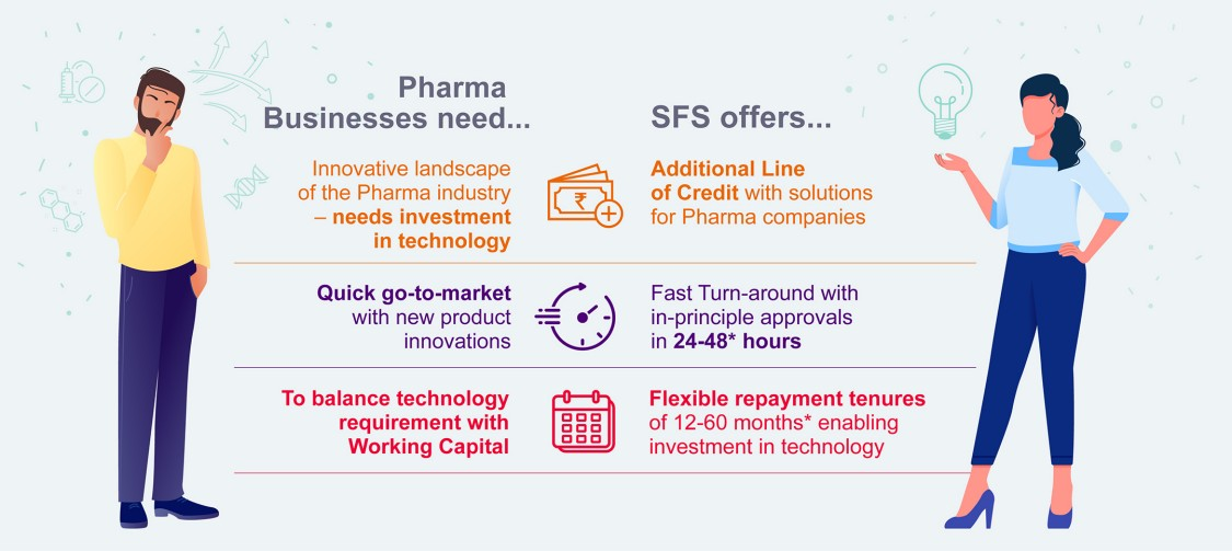Benefits offered by SFS to Pharma manufacturers