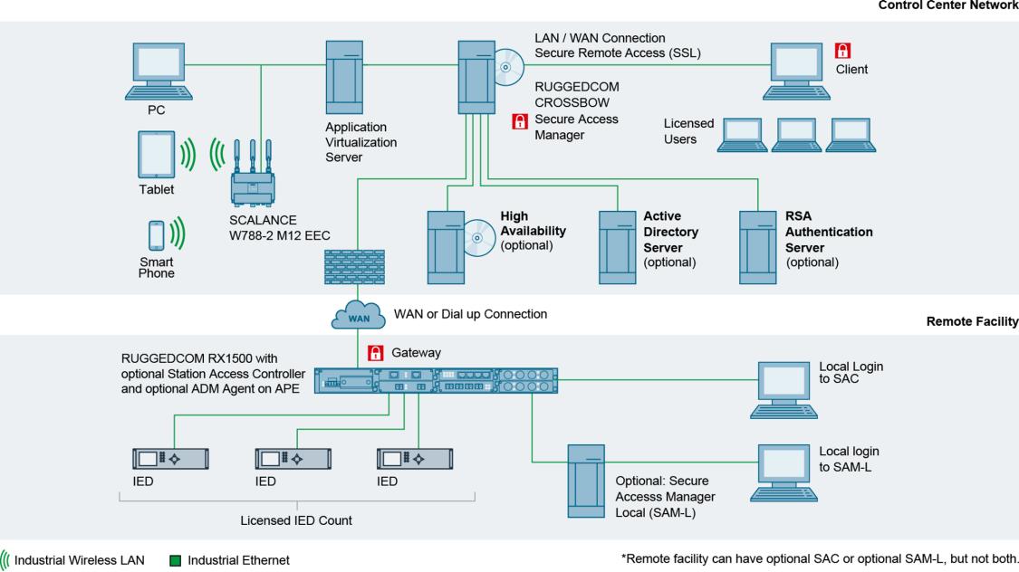 RUGGEDCOM CROSSBOW system configuration