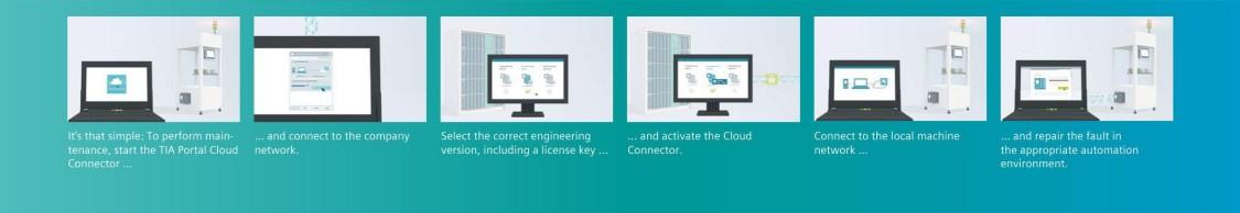 Efficient cloud based engineering in production engineering