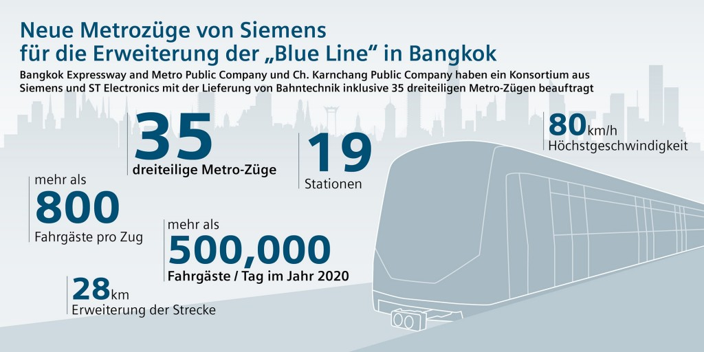 Fünfter Bahn-Großauftrag für Siemens in Bangkok