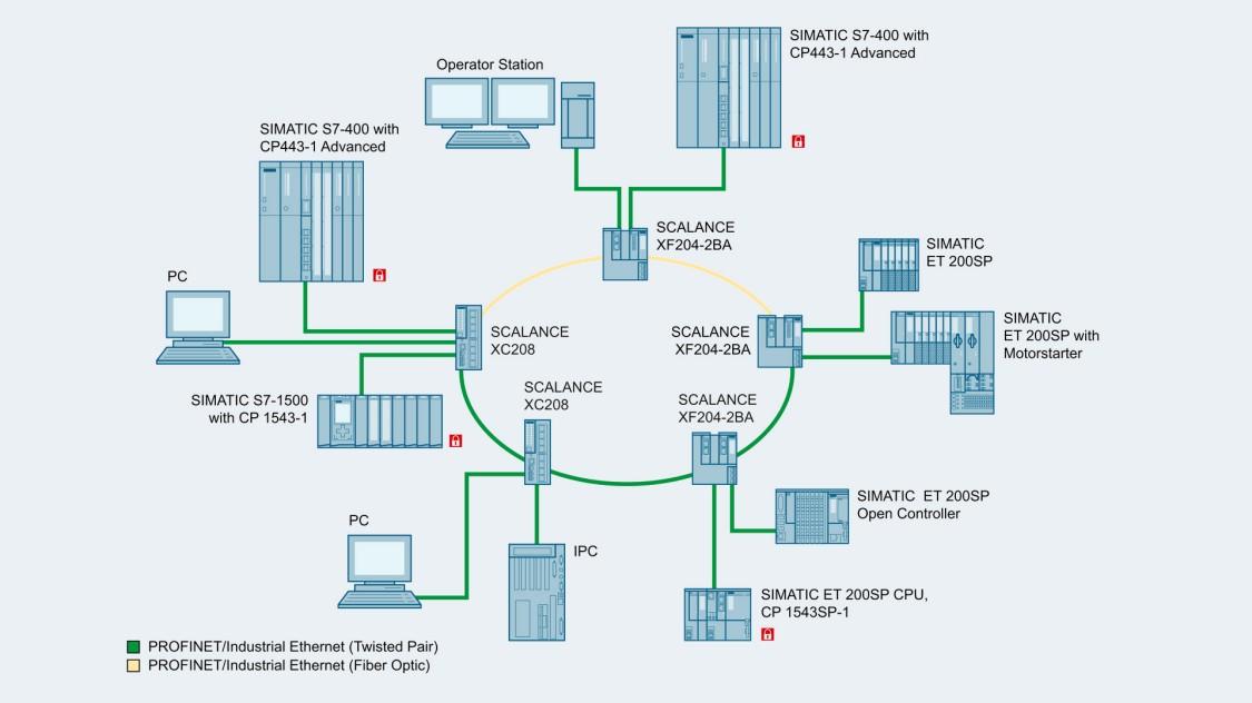 電気ケーブルと光ファイバーケーブルのネットワークコンポーネントで構成された混合リング型構造のコンフィギュレーションの例を示す図