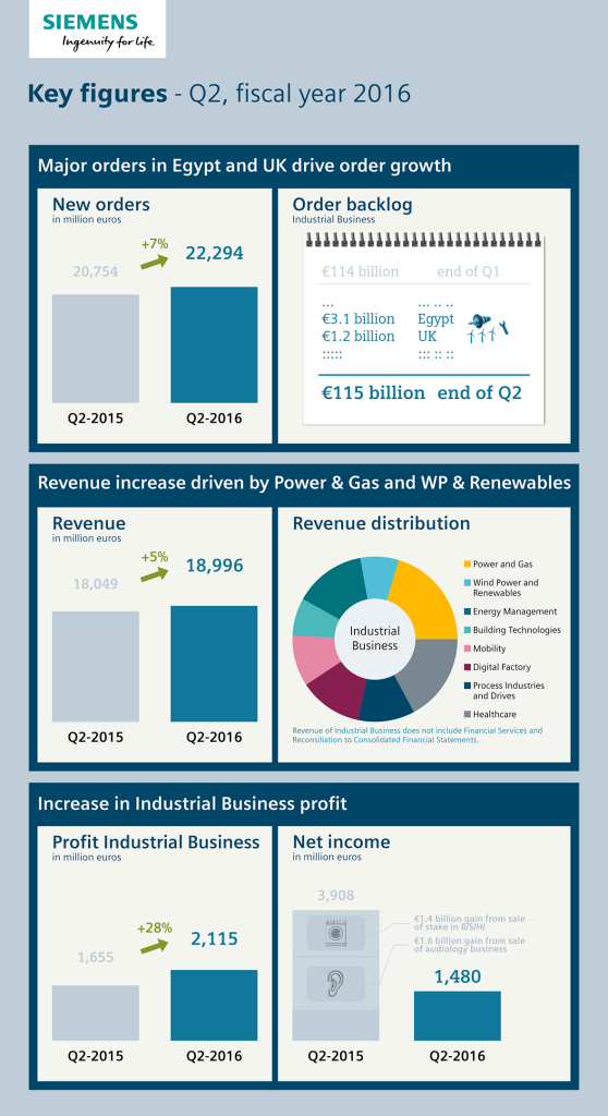Infographic: Key figures
