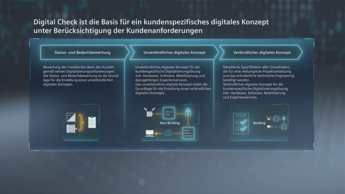 Icon SIDRIVE IQ Fleet Service Digital Check