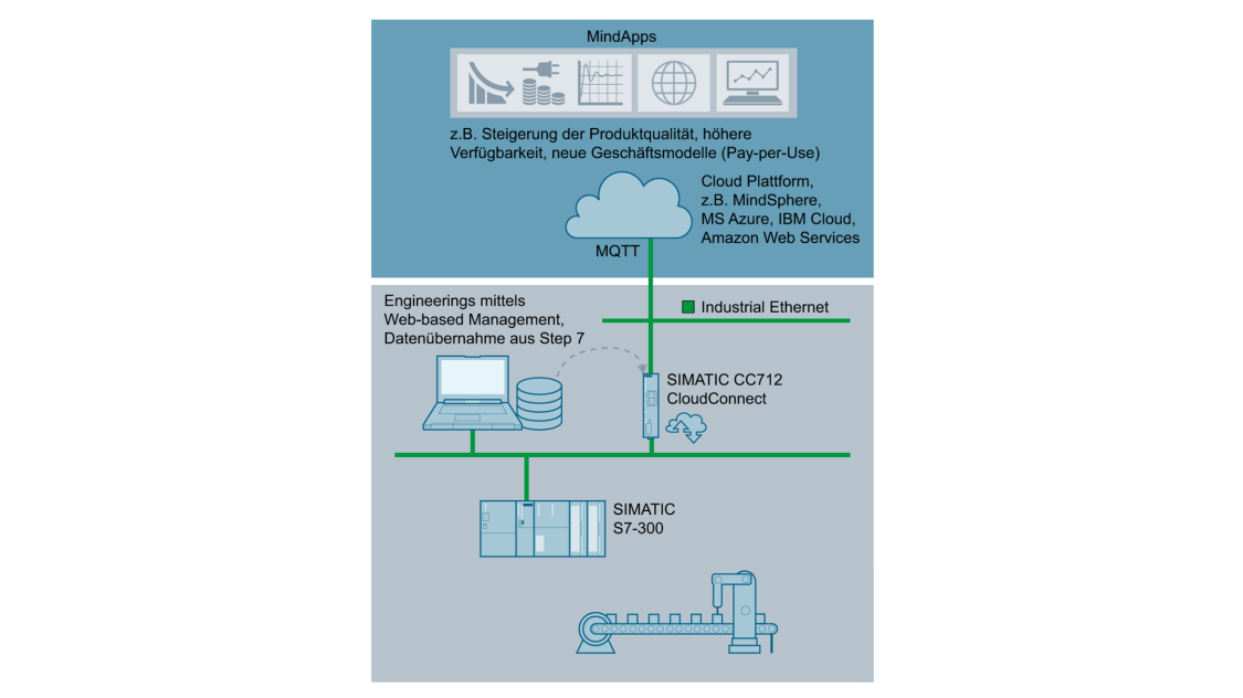 Cloud-Anbindung mit SIMATIC CC712